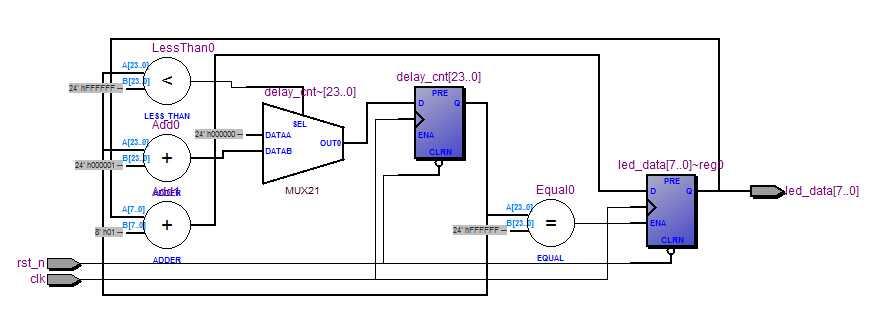 以下是上述代码综合后的rtl寄存器传输级电路图