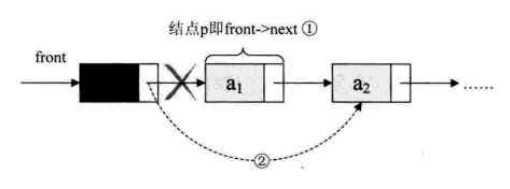 大话数据结构之三(栈和队列)