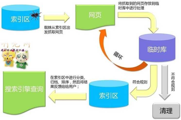 引擎搜索_seo与搜索引擎的对话_seo引擎优化怎么赚钱