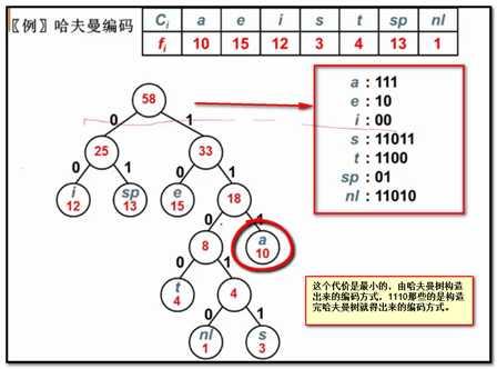 数据结构--树(下)--哈夫曼树与哈夫曼编码