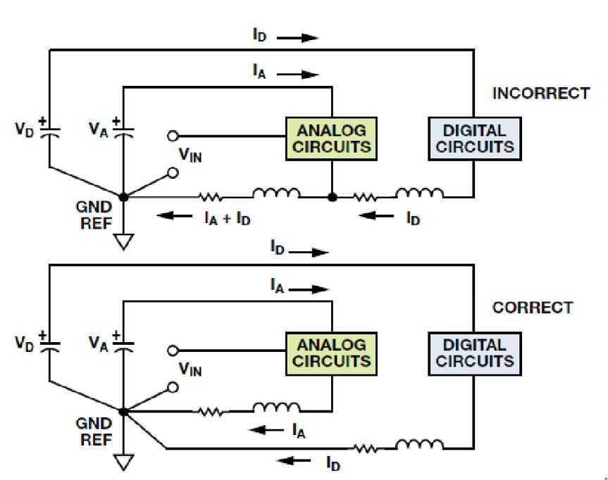 星型接地又叫单点接地,这种方法将电路中的不同部分的地