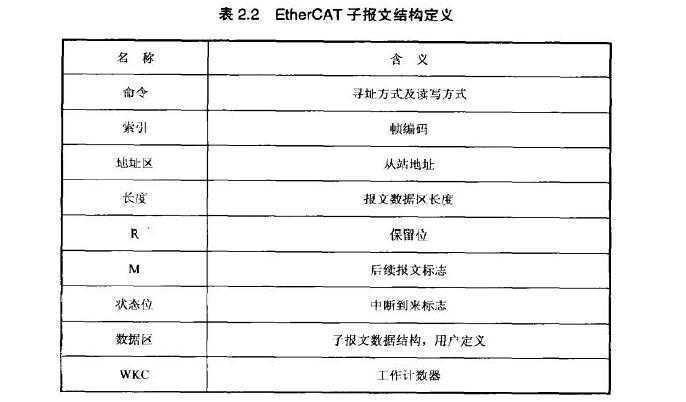 标签:log com http 使用 src la sp html 数据 EtherCAT数据直接使用以太网数据帧(以太网帧解释http://blog.chinaunix.net/uid-23080322-id-118440.html)传输,使用的帧类型为0x88A4。EtherCAT数据宝库2个字节的数据头和44~1498字节的数据。数据区有一个或多个EtherCAT子报文组成,每个子报文对应独立的设备和从站存储区。