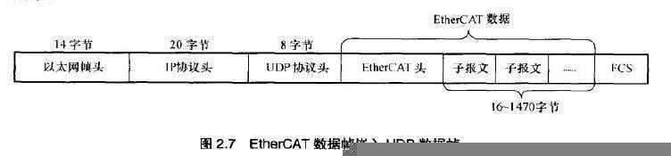 ethercat数据帧结构