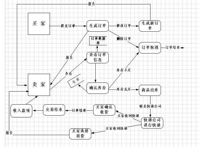 dfd图,er图,系统流程图,系统状态转换图的几个尝试
