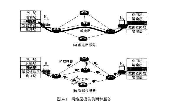 虚电路服务:当两个计算机进行通信时,先建立连接,以保证双方通信所