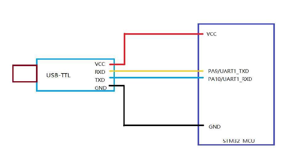 stm32学习笔记(一)——点亮一个led