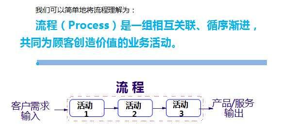 BPM(Business Process Management),即业务流程管理,是流程自动化的应用,可利用IT技术,自动化组织公司内各部门的原本以人力传递的信息,也可自动化的将任务传递给流程中各个环节,同时将流程中各环节处理的动作及行为记录在数据库中,为审计与内控提供了数据支持,为绩效考核提供了数据源。(BPMS)