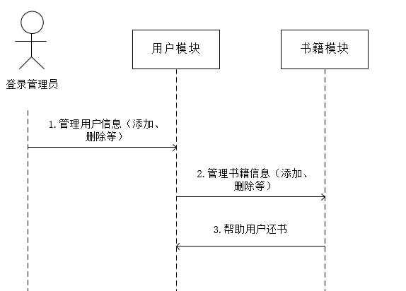 图书管理系统时序图_图书管理系统时序图-布布扣-bubuko.com