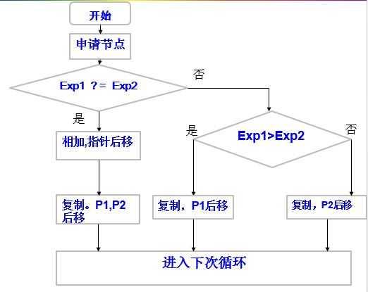 以上即为加法运算的流程图。 乘法运算的流程是:使用嵌套的while循环,使链表1的每个节点都和链表2的每个节点相乘,指数相加,系数相乘,将结果保存在一个新节点中,在链表2的每次遍历中创建一个临时链表,将计算结果保存在临时链表中,内层每循环结束一次,将临时链表和要返回的链表相加一次,这样总共相加的次数是外层循环的次数。 某种程度上将乘法运算分解成了加法运算。