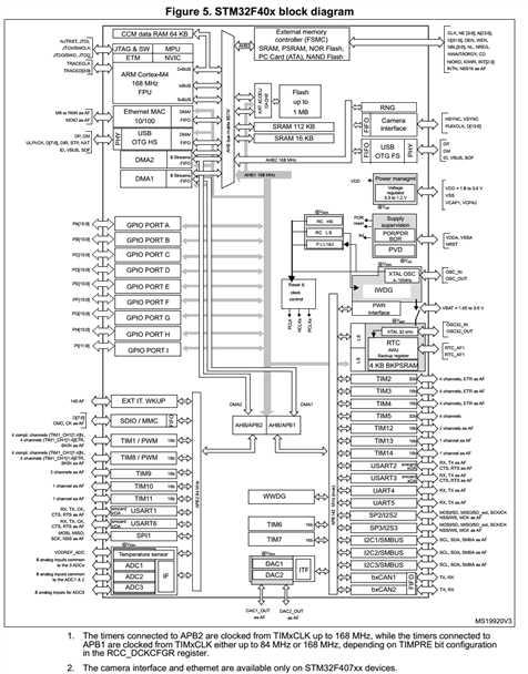 stm32定时器输出pwm频率和步进电机控制速度计算