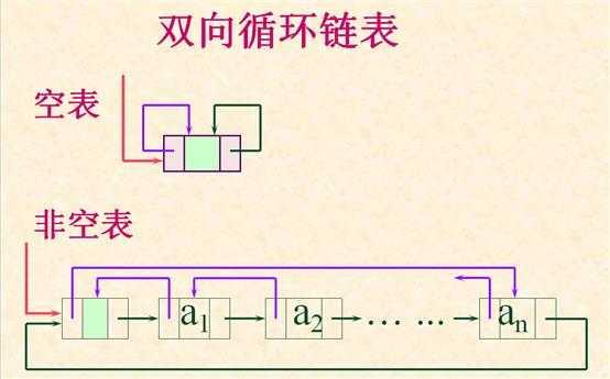 循环队列链表_foreach循环与for循环_链表循环链表