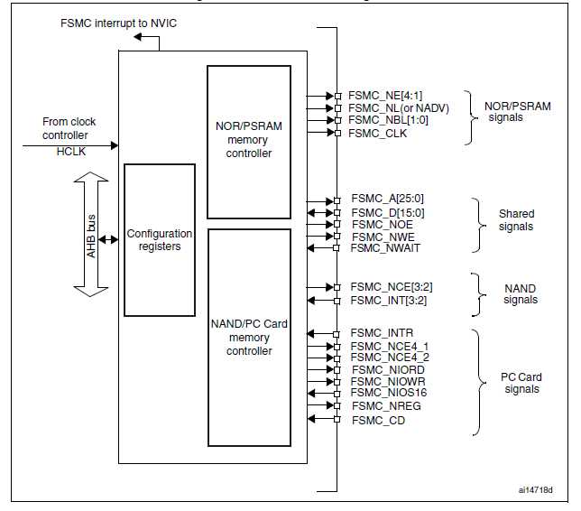 stm32f103x datasheet学习笔记---flexible static memory controller