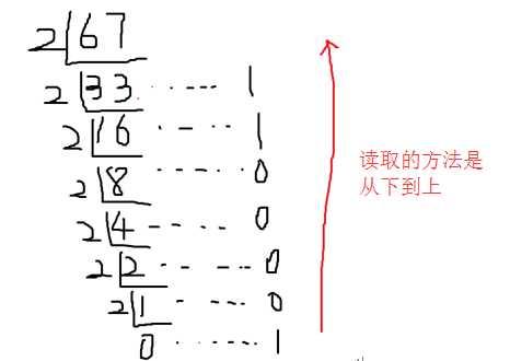 整数部分转换为二进制: 1,   除二取余法:不停的除以2,不停的取余数