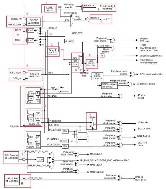stm32之时钟控制