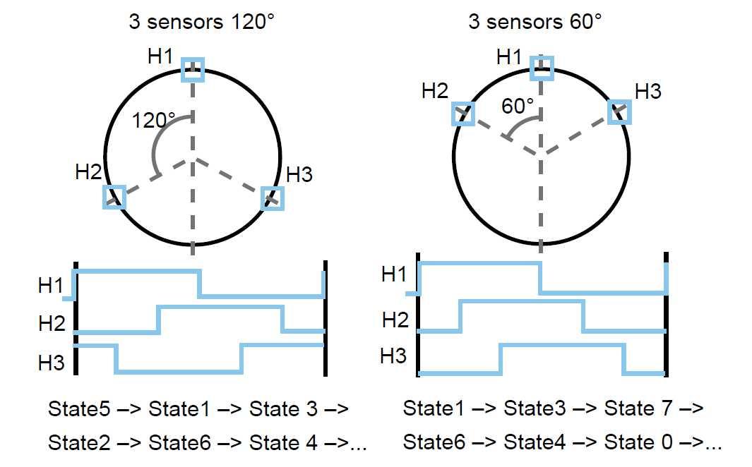 霍尔信号,编码器信号与电机转向