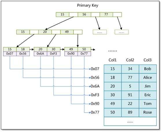 安全方面说明   当innodb_flush_log_at_trx_commit和sync_binlog 都为 1 时是最安全的,在mysqld 服务崩溃或者服务器主机crash的情况下,binary log 只有可能丢失最多一个语句或者一个事务。但是鱼与熊掌不可兼得,双11 会导致频繁的io操作,因此该模式也是最慢的一种方式。   当innodb_flush_log_at_trx_commit设置为0,mysqld进程的崩溃会导致上一秒钟所有事务数据的丢失。   当innodb_flush_log_at