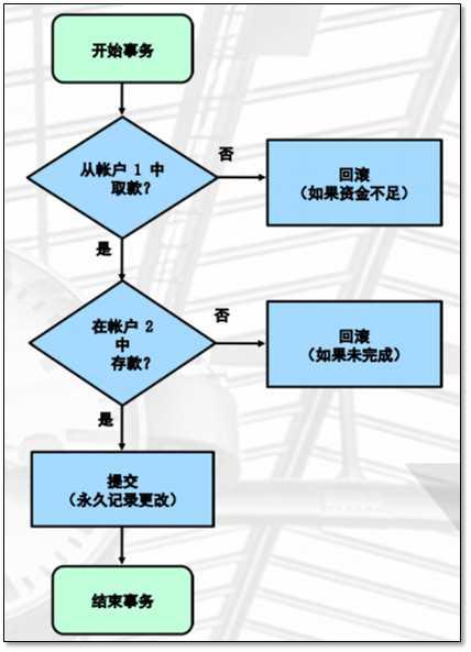 事务处理流程示意图
