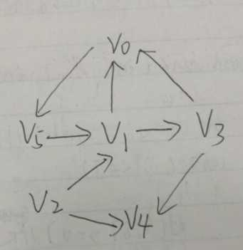 数据结构 图