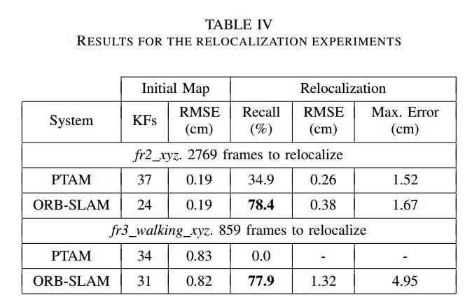 論文:ORB-SLAM:a Versatile and accurate Monocular SLAM