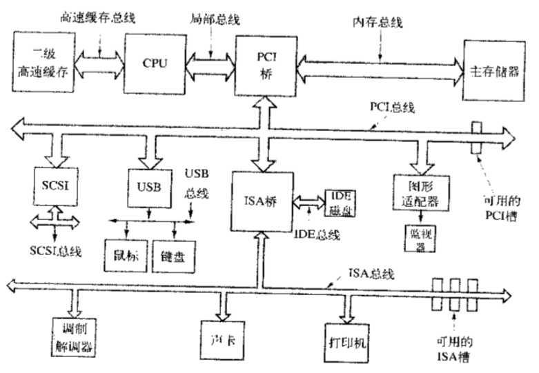 但是随着处理器和存储器速度越来越快,单总线很难处理总线的交通流量