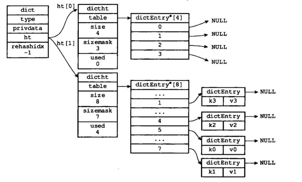 redis--数据结构与对象