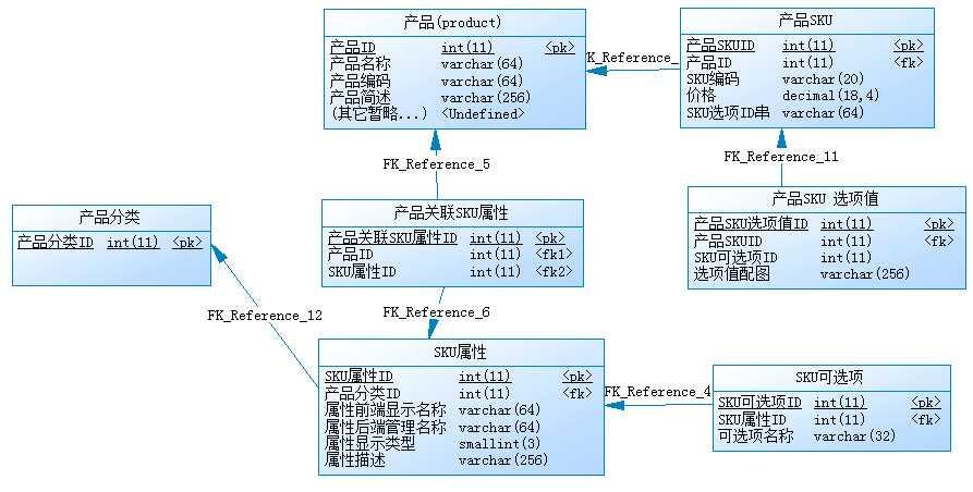 b2c电子商务系统研发——商品sku分析和设计