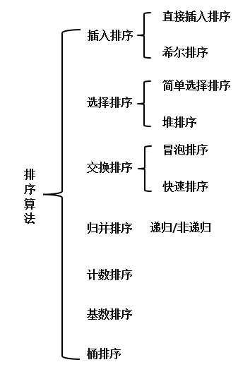数据结构与算法小结——排序(一)