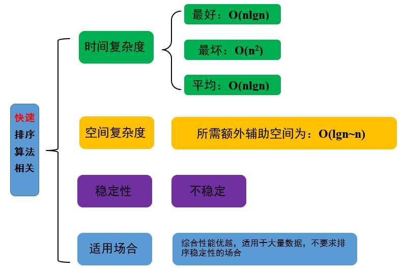 数据结构与算法小结——排序(六)