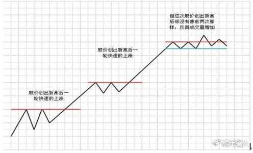 《大作手操盘术》图解(中)