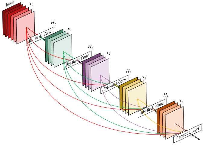 上图结构就是Inception,结构里的卷积stride都是1,另外为了保持特征响应图大小一致,都用了零填充。最后每个卷积层后面都立刻接了个ReLU层。在输出前有个叫concatenate的层,直译的意思是并置,即把4组不同类型但大小相同的特征响应图一张张并排叠起来,形成新的特征响应图。Inception结构里主要做了两件事:1.