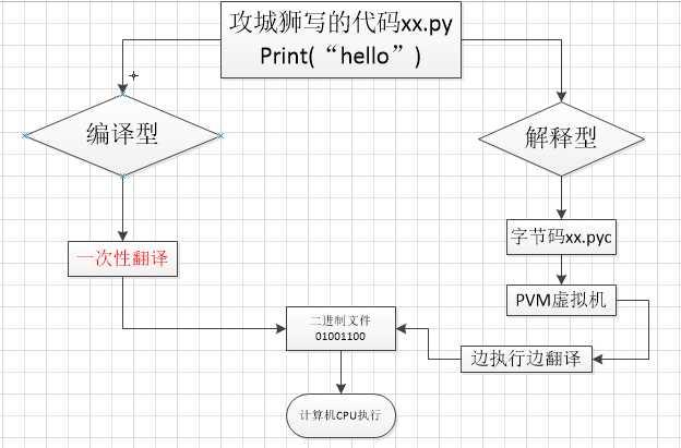 就是做金融数据分析,原因:作为动态语言的python,语言结构清晰简单,库