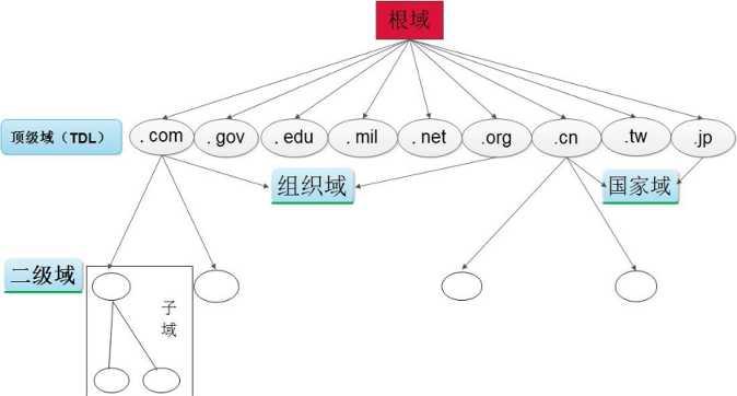2》dns是一个分布式,分层次的主机名管理架构,通过配置dns服务器