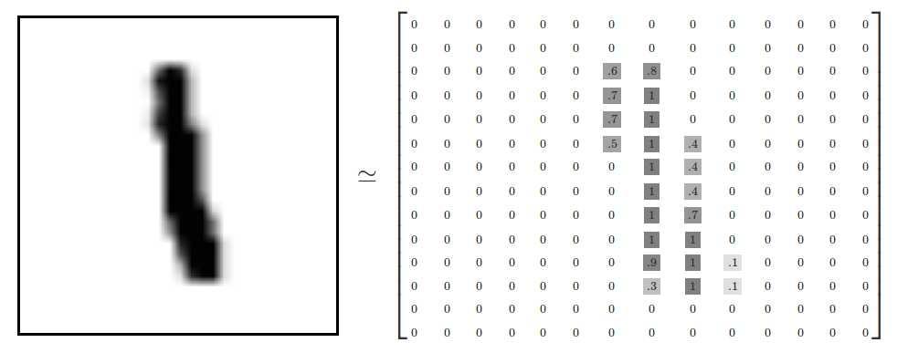 手写数字是一堆28x28像素的黑白图片,例如图片