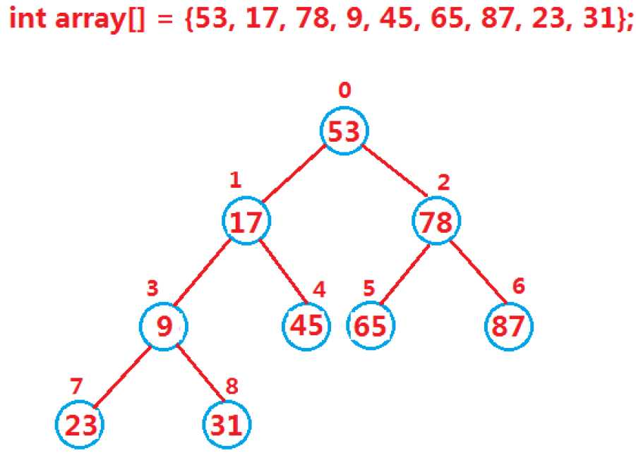 一、堆 先说说堆概念:如果有一个关键码的集合K = {k0,k1, k2,,kn-1},把它的所有元素按完全二叉树的顺序存储方式存储在一个一维数组中,并满足:Ki <= K2i+1 且 Ki<= K2i+2 (Ki >=K2i+1 且 Ki >= K2i+2) i =0,1,2,则称为小堆(或大堆)。 小堆(大堆)中:任一结点的关键码均小于(大于)等于它的左右孩子的关键码,位于堆顶结点的关键码最小(最大),从根节点到每个结点的路径上数组元素组成的序列都是递增(递减)的堆存储在下标