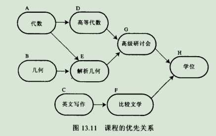 java数据结构----图
