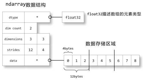 ndarray数据结构