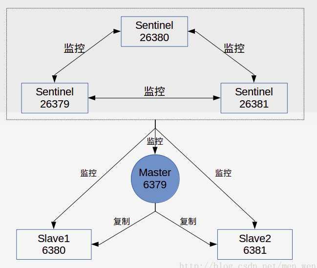 redis一致性哈希算法_redis mysql 缓存 实例_redis哨兵模式