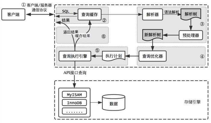 客户端/服务端通信协议