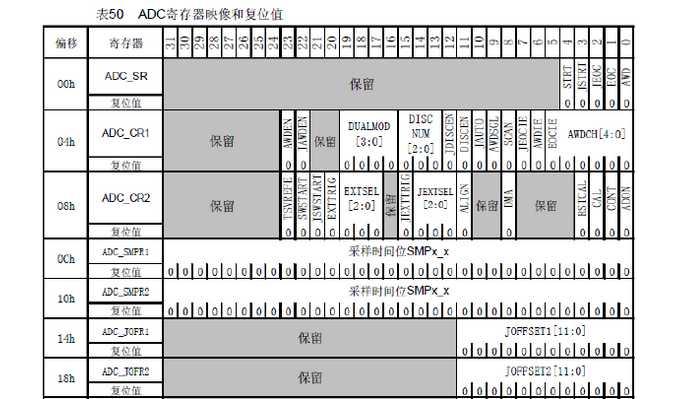 关于stm32的adc外设地址设置算法