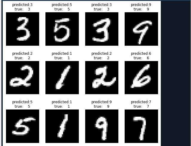 第二节,tensorflow 使用前馈神经网络实现手写数字识别图片