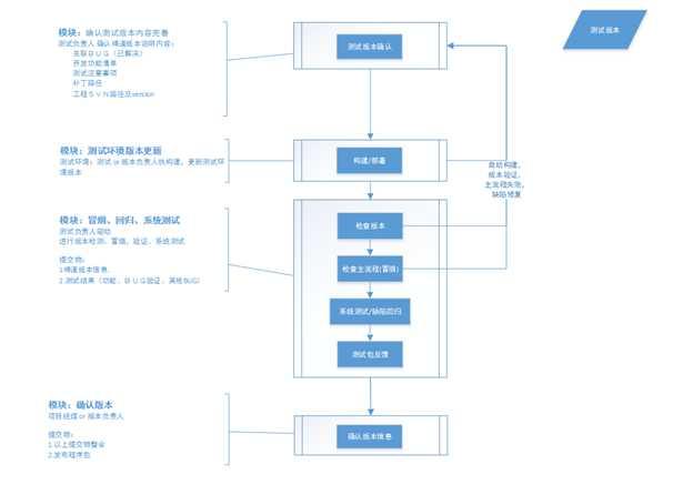 产品研发过程管理的方法和工具