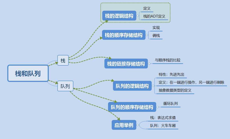 使用思维导图将数据结构绪论,线性表,栈和队列等知识点组织联系起来.
