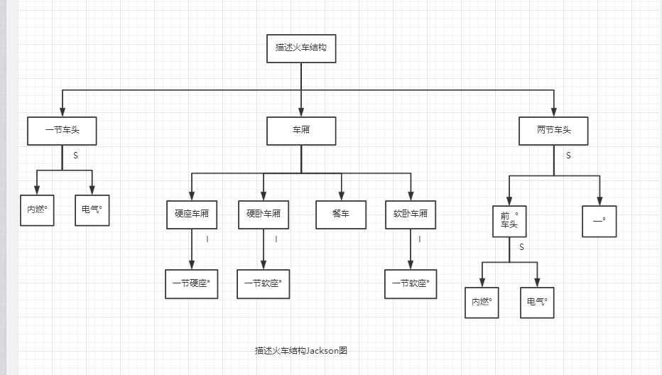 计算空格流程图,火车结构jackson图