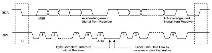 发送到 SDA 线上的每个字节必须是 8 位的,每次传输可以发送的字节数量不受限制。每个字节后必须跟一个响应位。   首先传输的是数据的最高位(MSB)。如果从机要完成一些其他功能(例如一个内部中断服务程序)后才能继续接收或发送下一个字节,从机可以拉低 SCL 迫使主机进入等待状态。   当从机准备好接收下一个数据并释放 SCL 后,数据传输继续。如果主机在传输数据期间也需要完成一些其他功能(例如一个内部中断服务程序)也可以拉低 SCL 以占住总线。   启动一个传输时,主机先发送 S 信号,然后发出