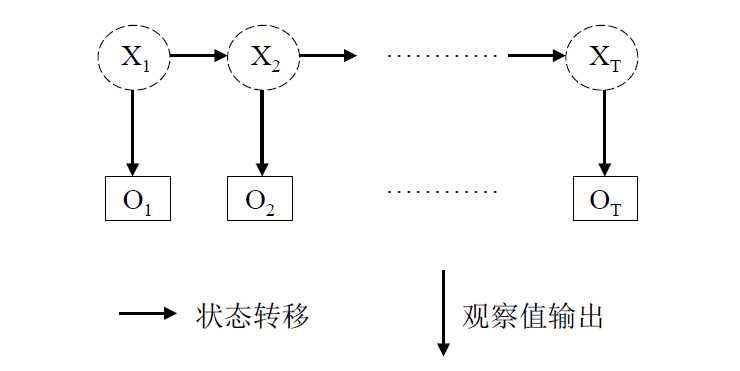 CRF条件随机场总结