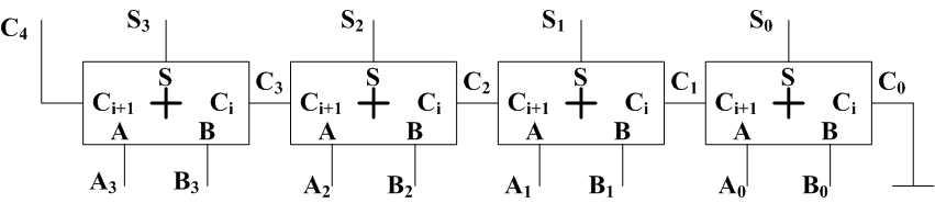 sum为加法结果,电路结构和真值表如下:   四位全加器是在一位全加器的