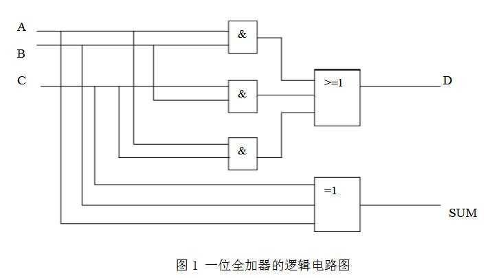 简单数字电路1-全加器-半加器