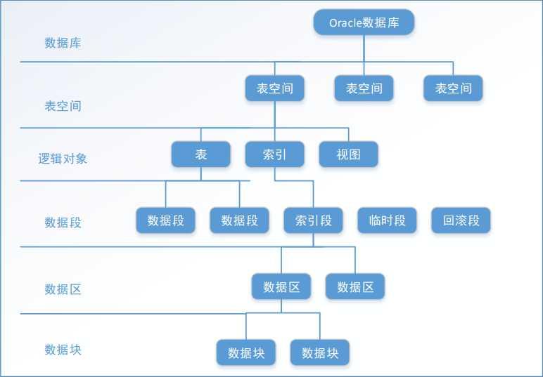 oracle体系结构-逻辑存储结构