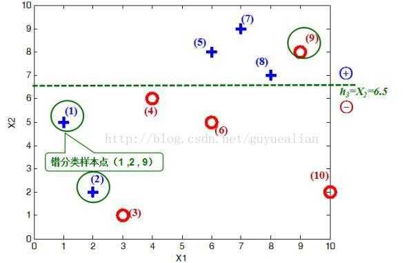 用matlab画电路�_adaboost算法和matlab实现