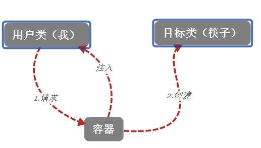 spring依赖注入_spring中的控制反转和依赖注入